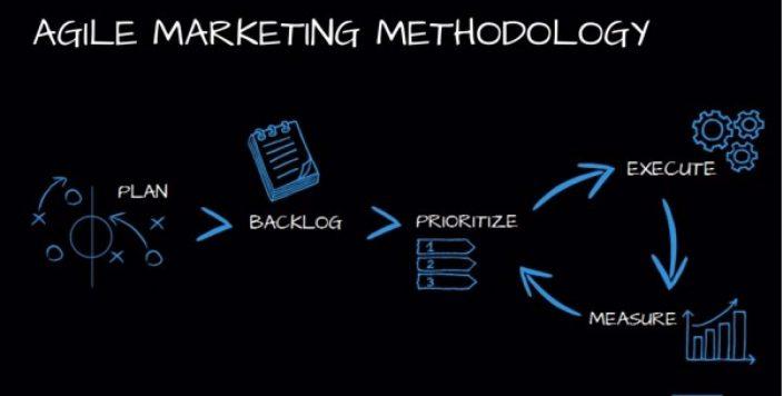Tuyên ngôn và nguyên tắc của Agile Marketing