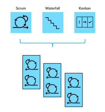 Mô hình hoạt động của Agile Marketing theo Modified Scrum