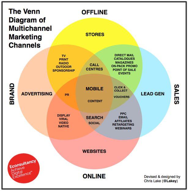 Kế hoạch tung sản phẩm mới ra thị trường - marketing đa kênh