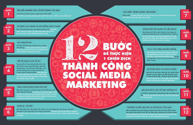 kế hoạch social media marketing