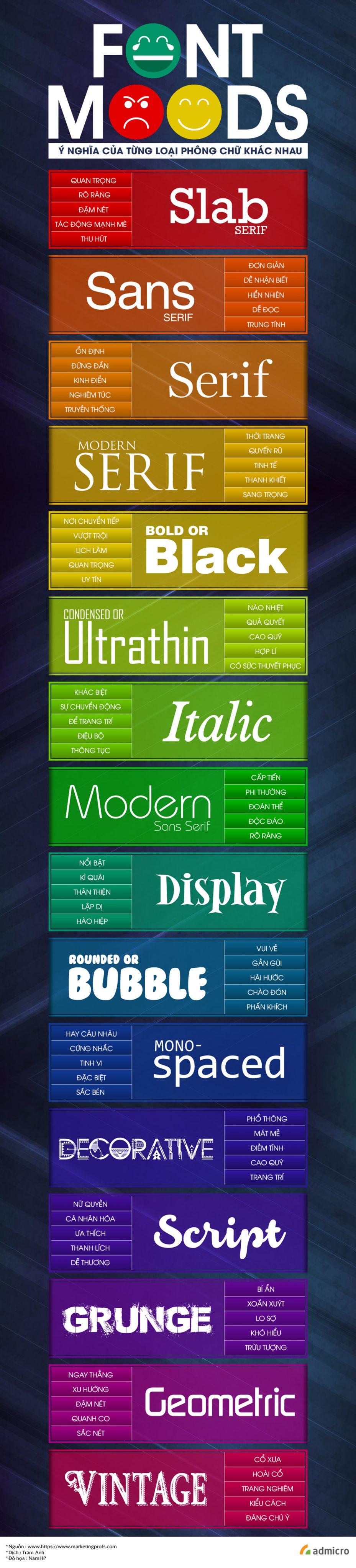 infographic ý nghĩa của font chữ trong thiết kế