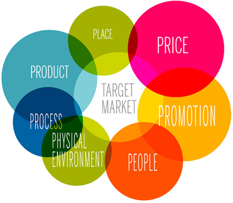 7P Marketing Mix là gì và áp dụng thế nào?