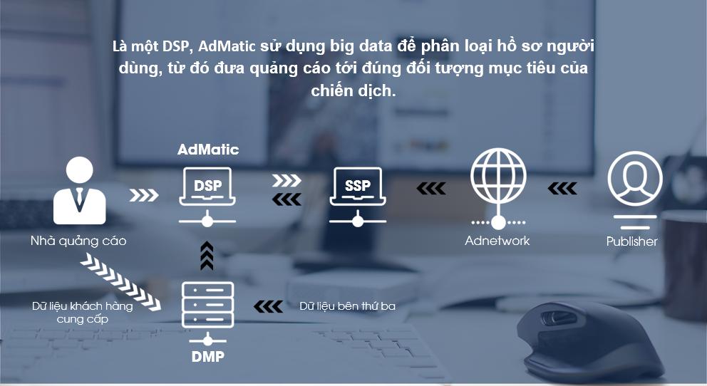 Phương thức mua quảng cáo tự động programmatic buying của Admatic