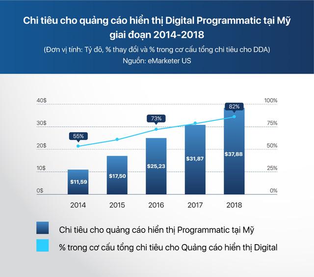 Mua quảng cáo tự động Programmatic Buying đã phát triển ở VN chưa?