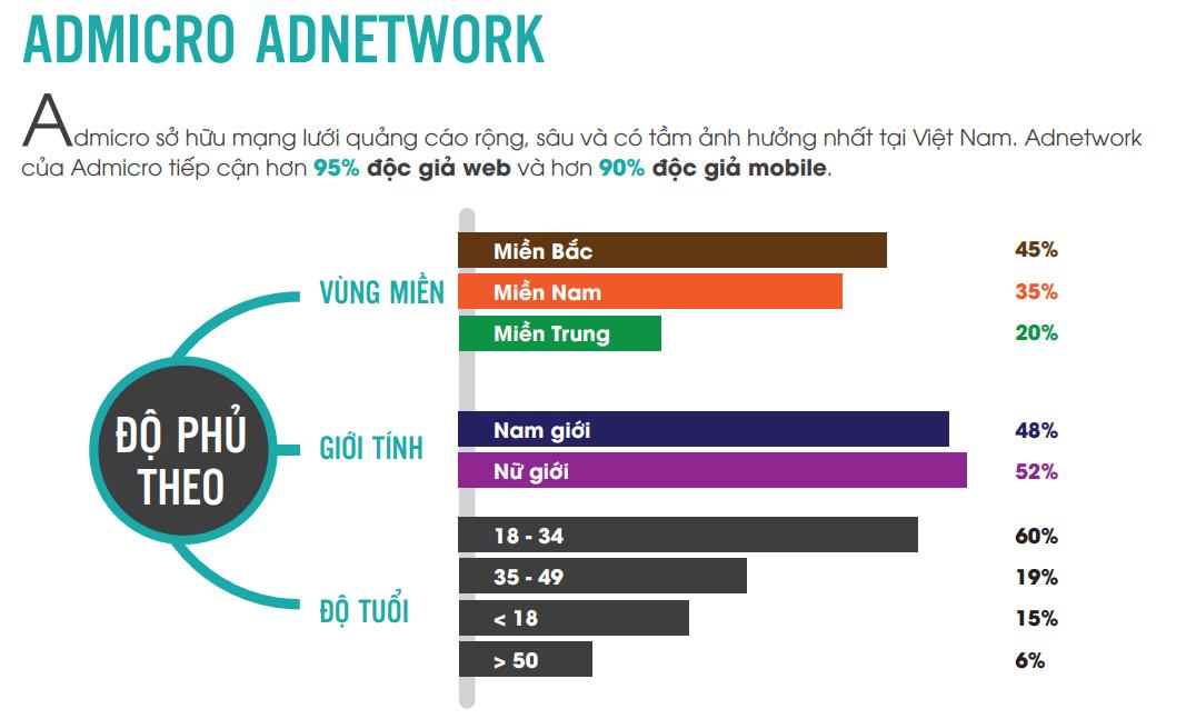 Những bí quyết Marketing hiệu quả khi khách hàng lười đọc nội dung - image admicro-networl on https://congdongdigitalmarketing.com