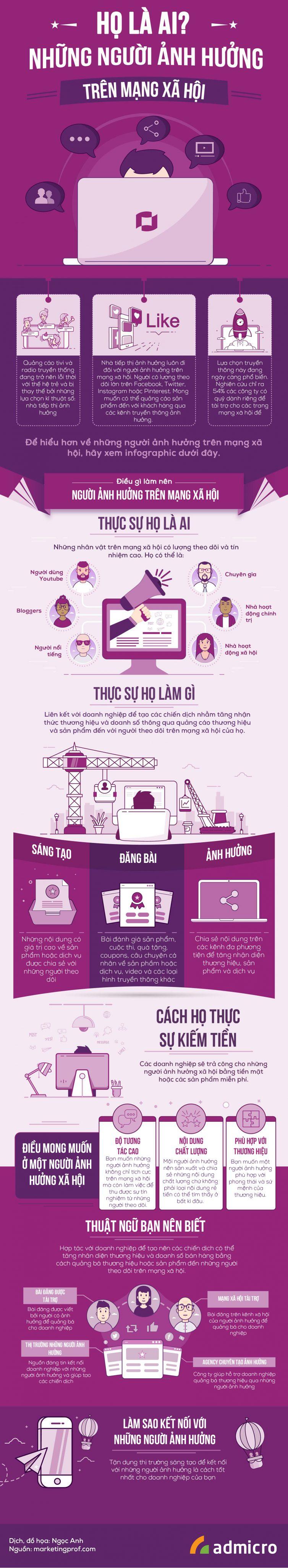 infographic influencer marketing trên mạng xã hội