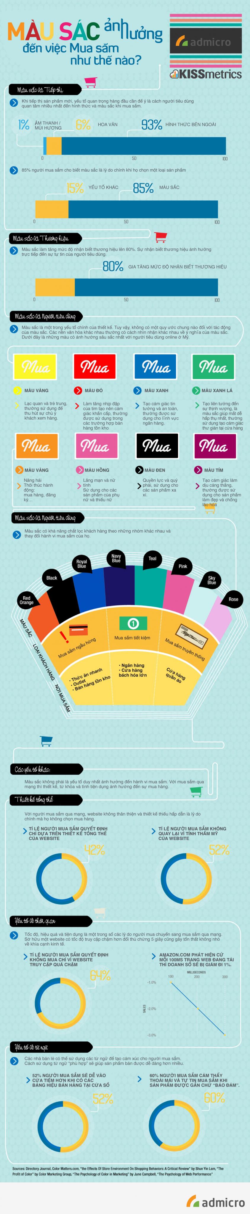 màu sắc ảnh hưởng đến hành vi mua hàng như thế nào