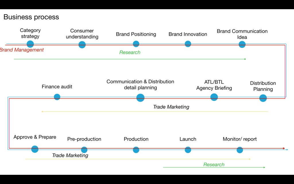 Mô hình Brand Key – Brand Plan – 6P Execution