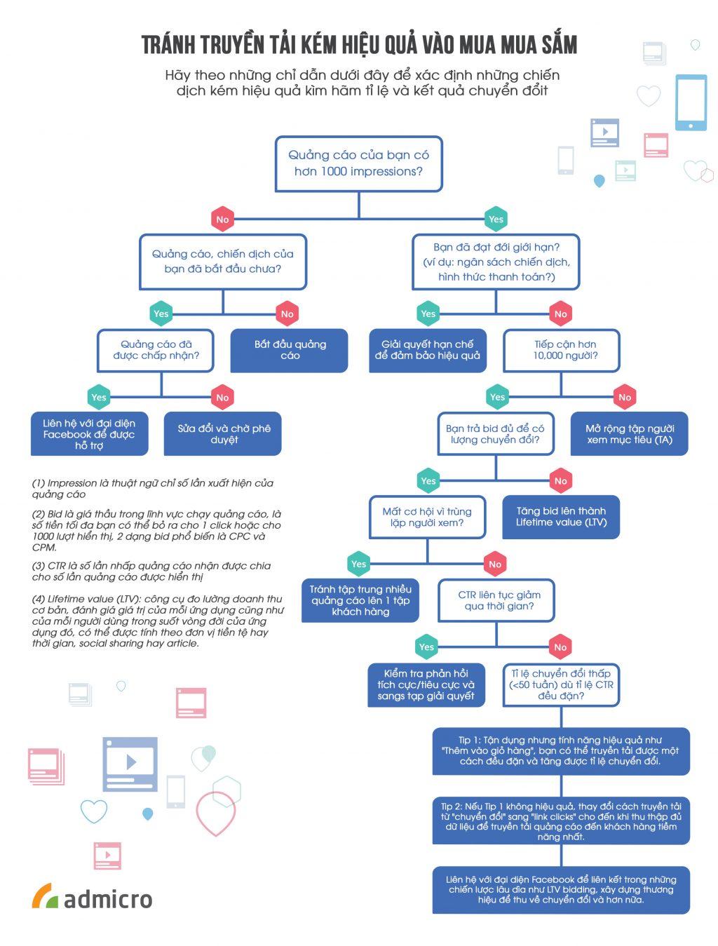 Quảng cáo facebook kém hiệu quả và cách khắc phục