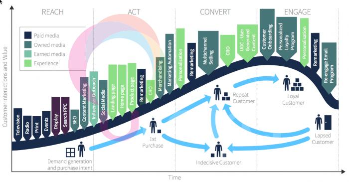 Hành trình khách hàng - Customer Journey - Xu hướng Digital Marketing 2018