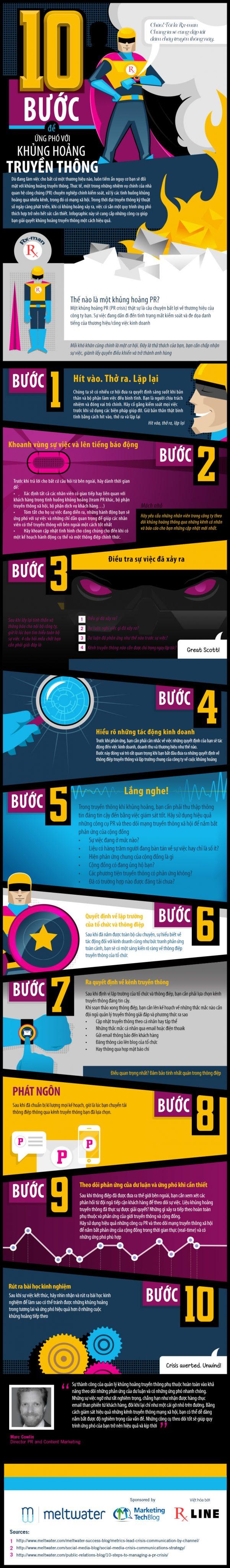[Infographic] Quy trình xử lý khủng hoảng truyền thông cho thương hiệu