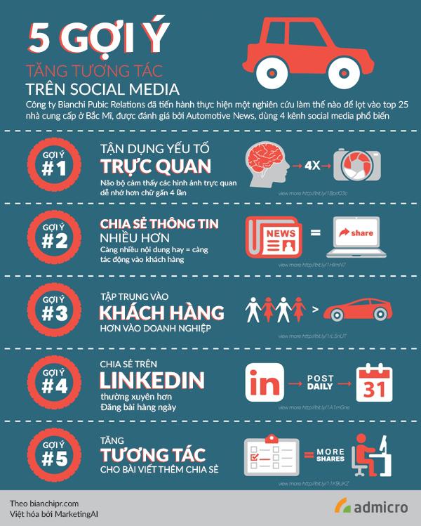 tương tác trên social media