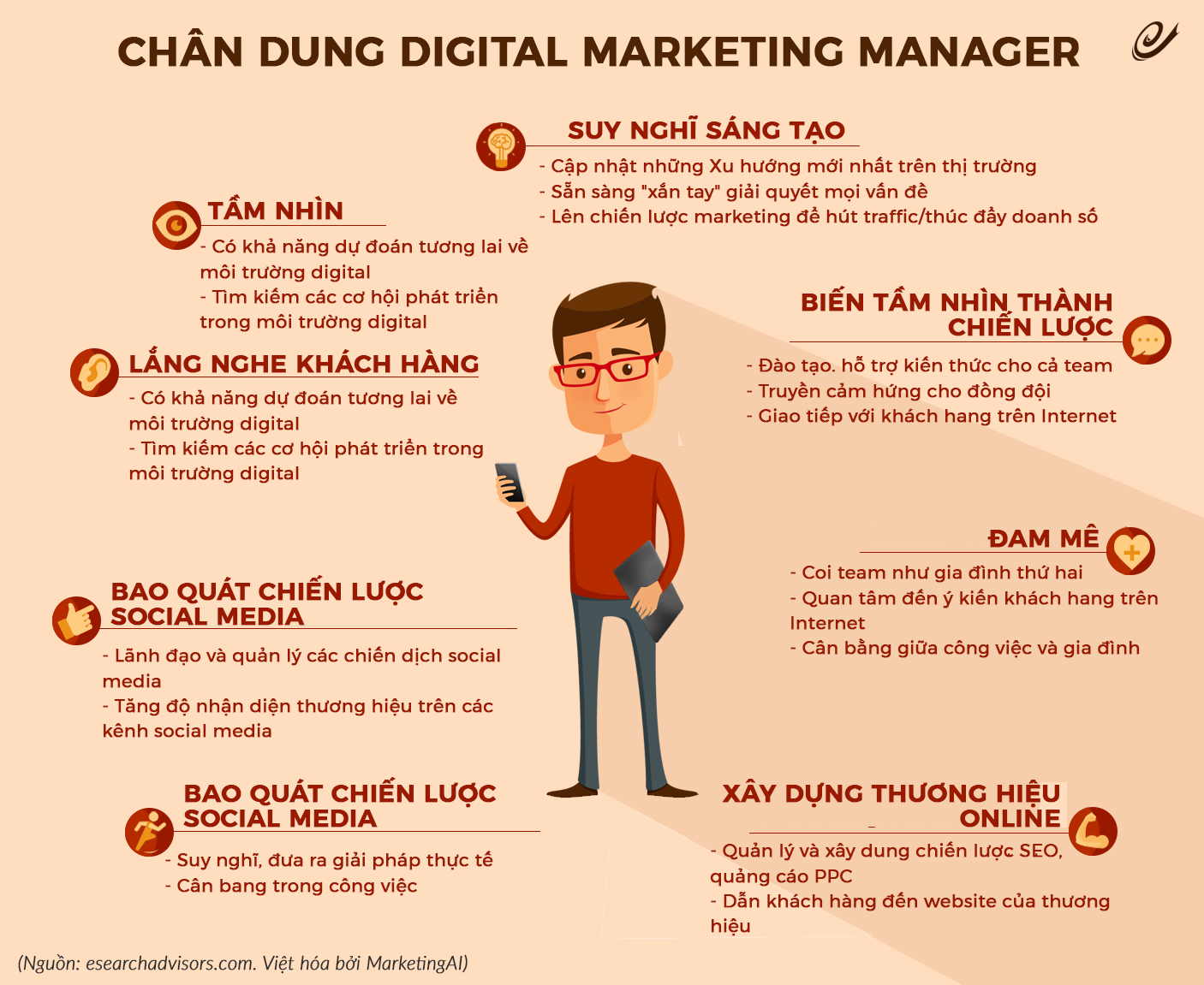 Người làm nghề Digital Marketing là làm gì