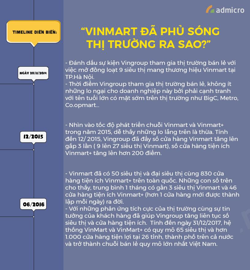 infographic vinmart phủ sóng thị trường