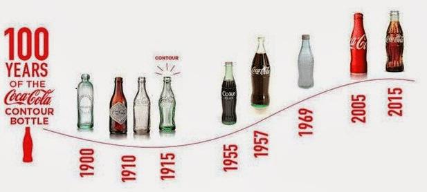 Product - Chiến lược sản phẩm của Coca Cola 1