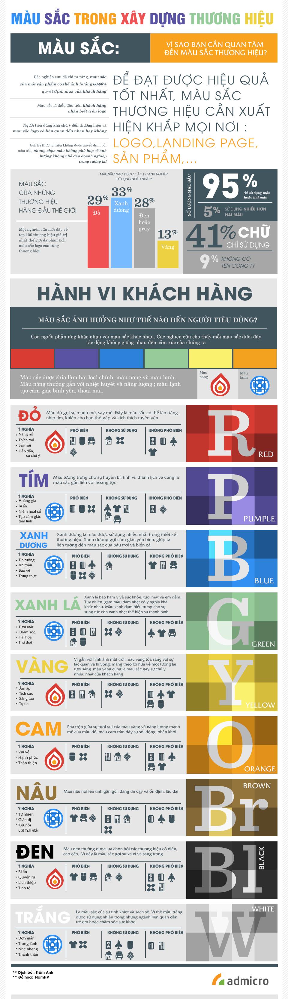 infographic ảnh hưởng của màu sắc trong ngành bán lẻ