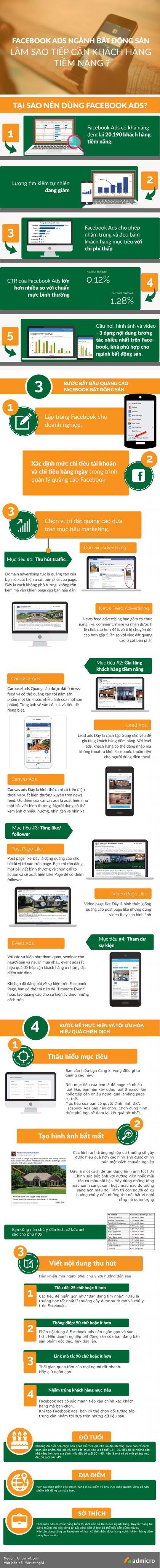 quảng cáo facebook bất động sản