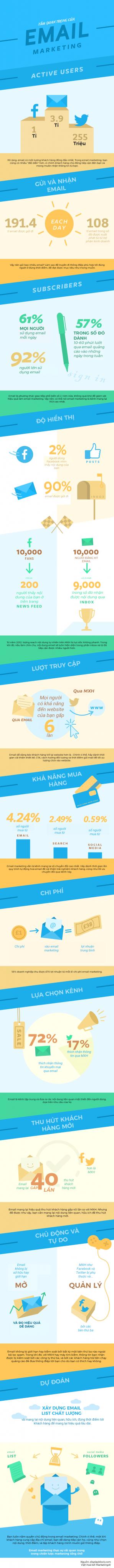 infographic email marketing quan trọng tới mức nào?