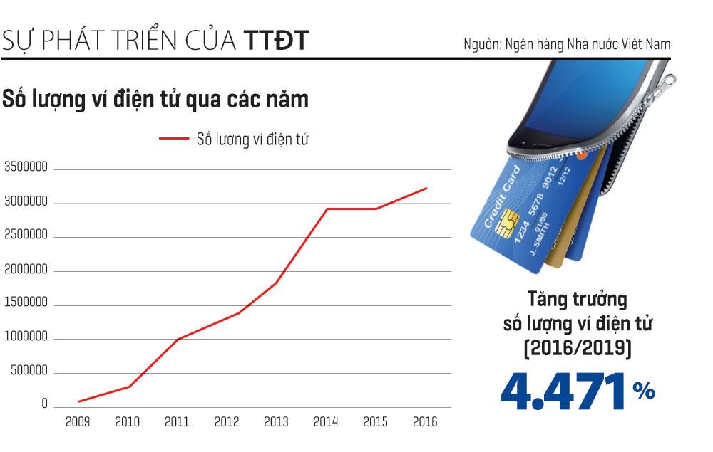 marketing ví điện tử