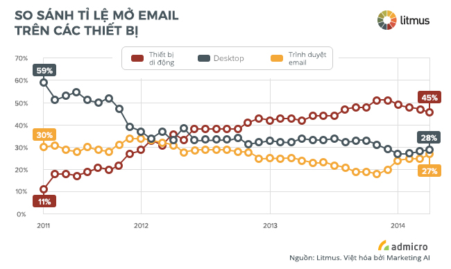 tối ưu email marketing trên di động