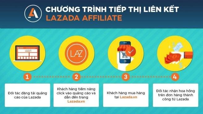 chiến lược marketing của lazada 004