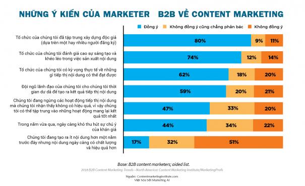 Tần suất đăng bài trong Content Marketing