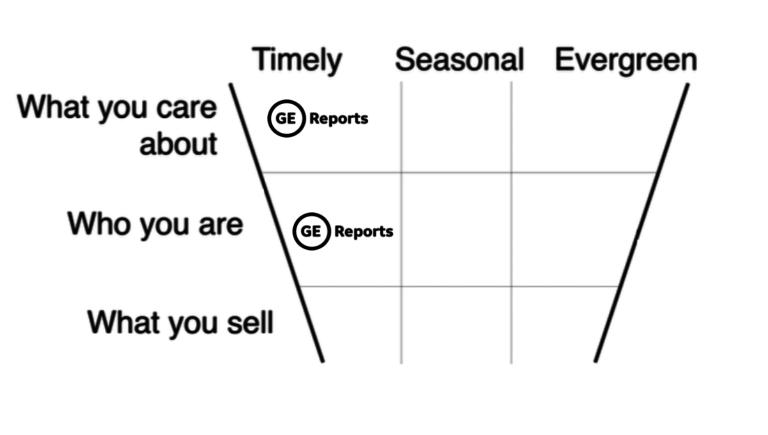 làm content marketing