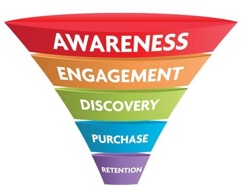 Phễu Marketing 4.0 - quá trình nhận biết và mua hàng của khách hàng