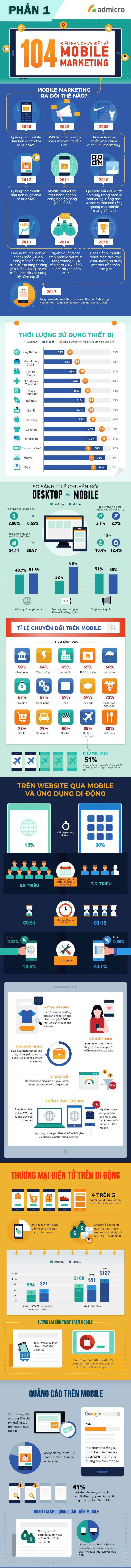 infographic quảng cáo trên di động