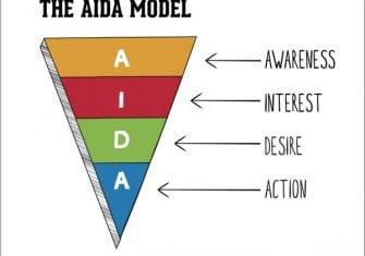 mô hình truyền thông marketing