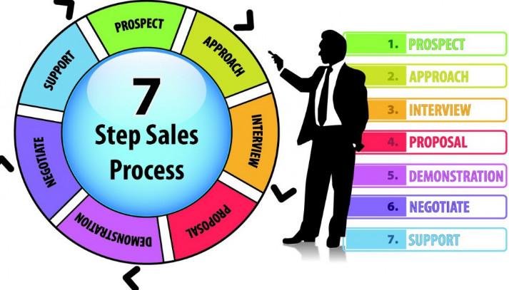 quy trình bán hàng chỉ với 7 bước cơ bản