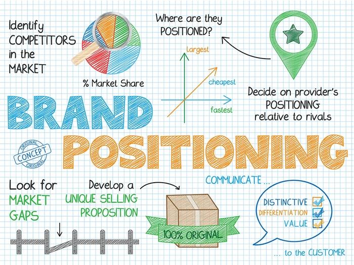 truyền thông marketing là gì