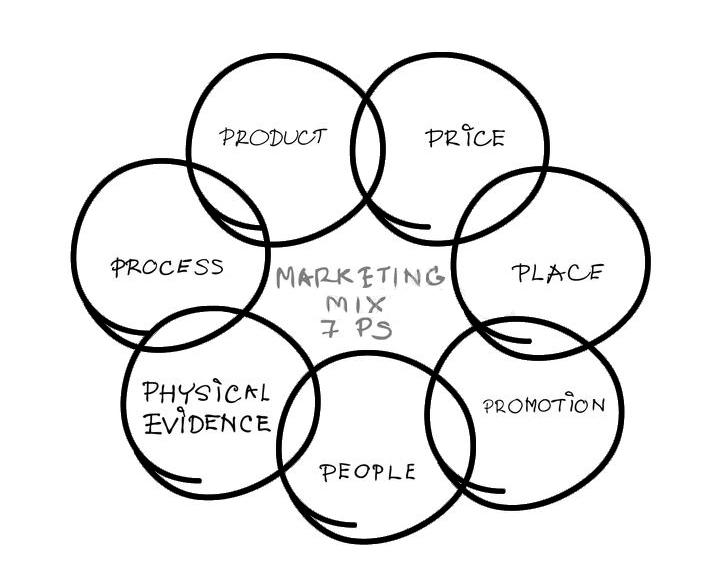 7P trong marketing mix là gì