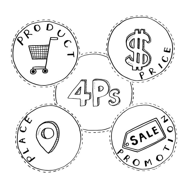 4 yếu tố cổ điển trong Marketing mix là gì