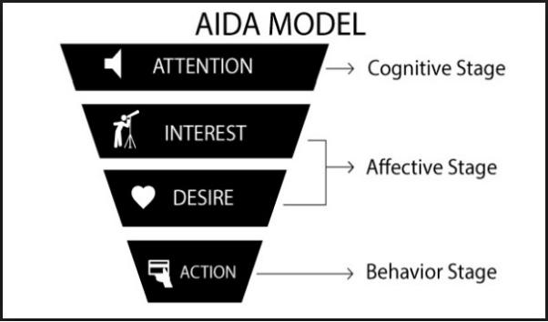 Cách viết content marketing AIDA được sử dụng khá phổ biến