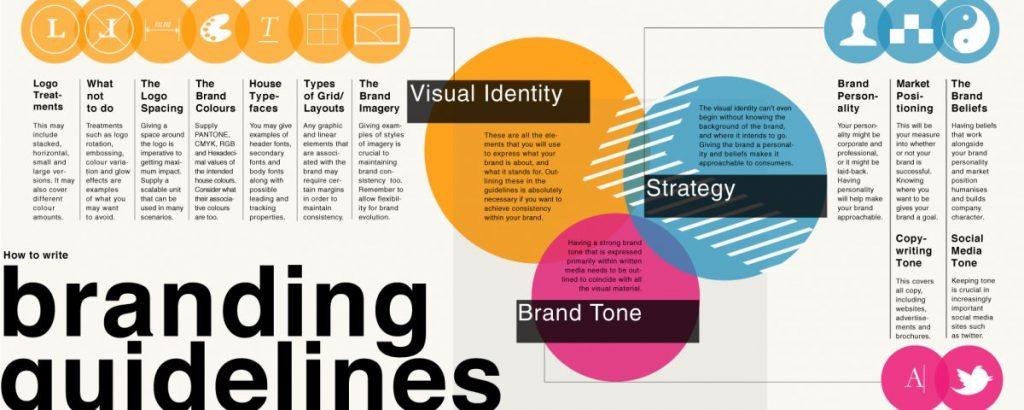thành phần brand guidelines là gì