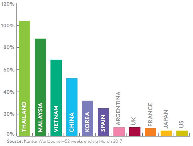 tổng quan nhành thương mại điện tử ở Việt Nam và trên toàn thế giới