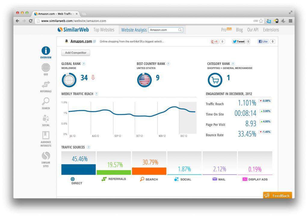 SimilarWeb - công cụ phân tích toàn diện website của đối thủ