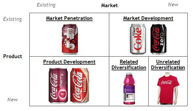 Coca Cola ứng dụng Ma trận Ansoff