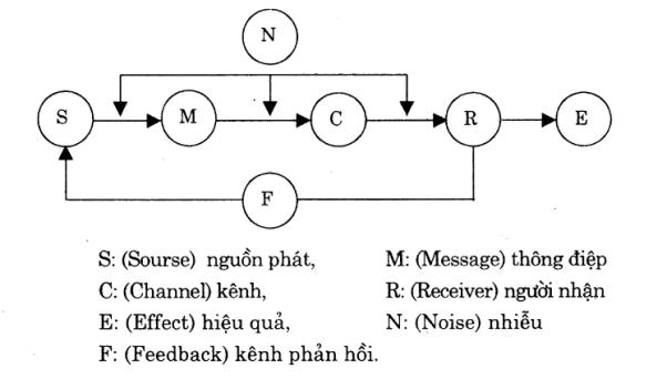 ke-hoach-truyen-thong
