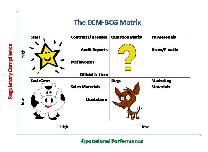 bcg matrix of jet blue The bcg matrix is a business method that was created by the boston consulting group in the 1970's this business method bases its theory on the life cycle of products also known as the boston box or grid, bcg charts are divided into four types of scenarios, stars, cash cows, dogs and question marks.