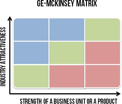 Phân tích Ma trận GE