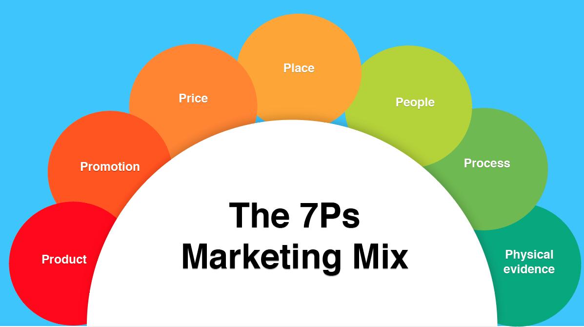 Mô hình 7P trong marketing dịch vụ
