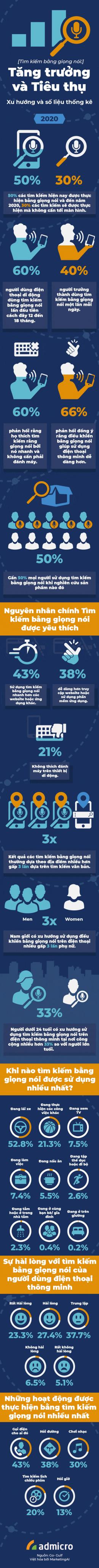Infographic - Xu hướng tìm kiếm bằng giọng nói