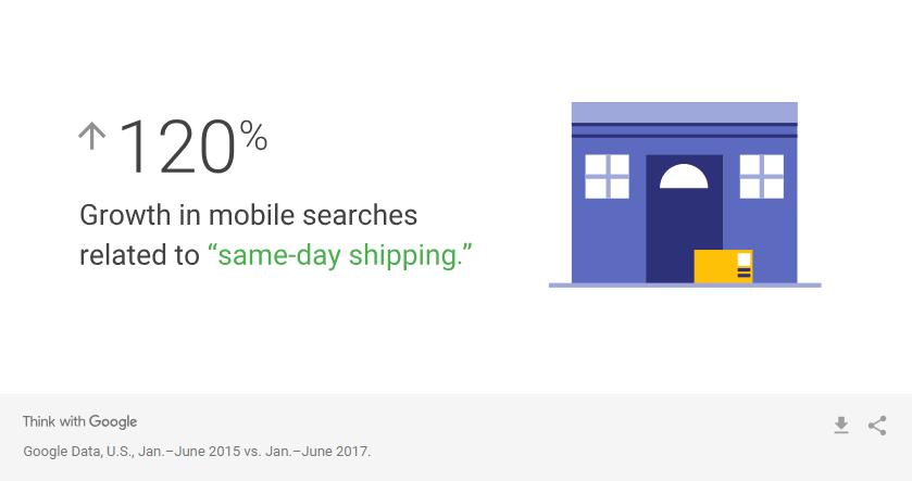 insight khách hàng - same-day shipping