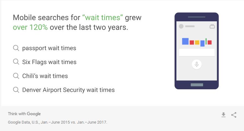 insight khách hàng - wait time