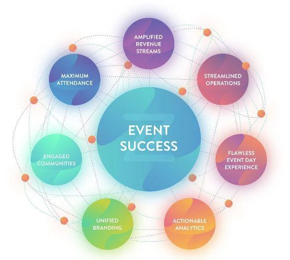 Những yếu tố quyết định thành công trong ngành tổ chức sự kiện