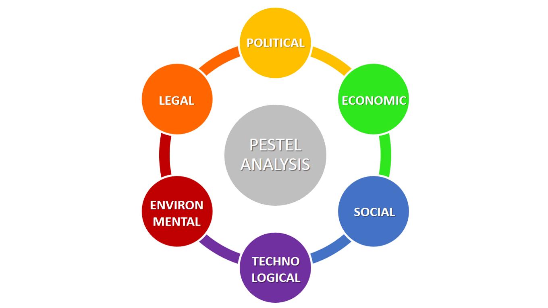 Mô hình PESTEL phân tích môi trường marketing vi mô và vĩ mô