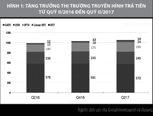 Tăng trưởng thị phần truyền hình trả tiền tại Việt Nam