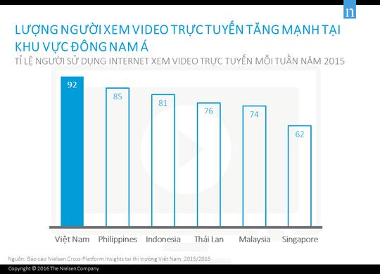 Báo cáo lượng người xem video trực tuyến thay vì truyền hình trả tiền tại Việt Nam